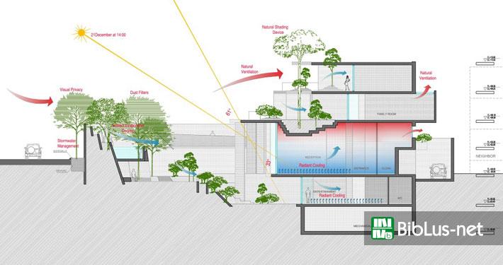 Architettura bioclimatica, l'influenza del microclima