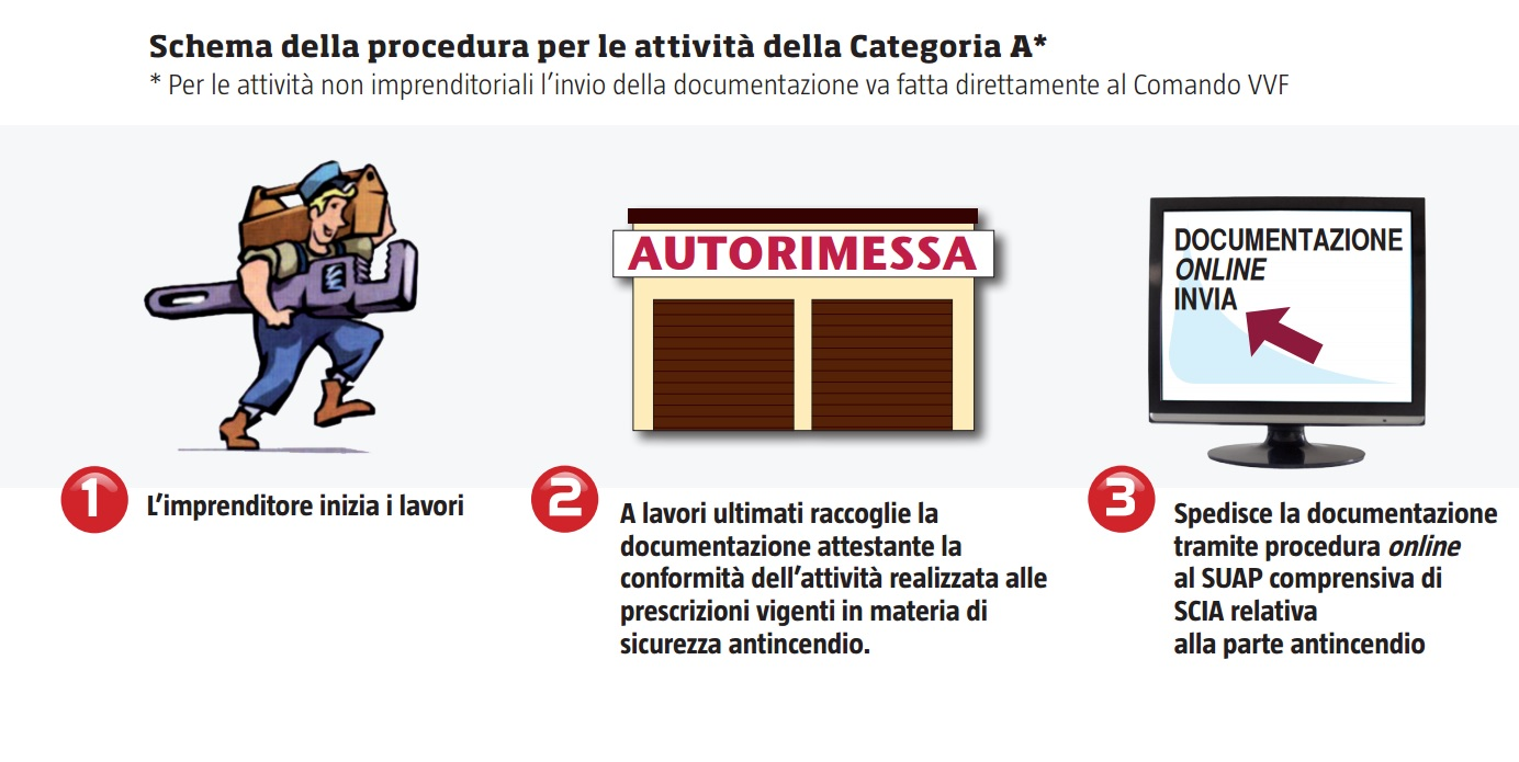Attività antincendio Categoria A