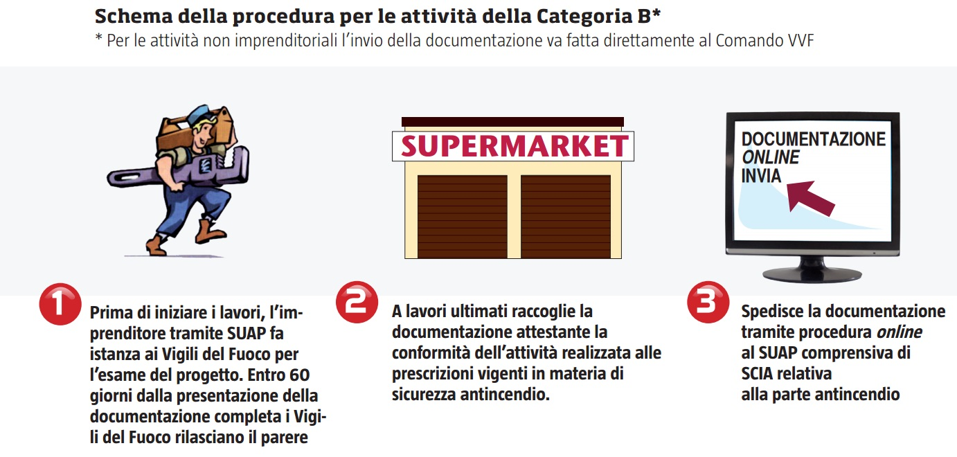 Attività antincendio Categoria B