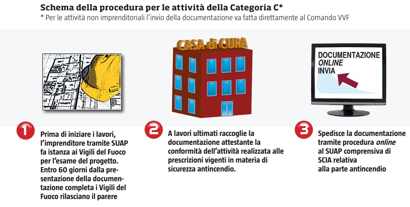 Attività antincendio Categoria C