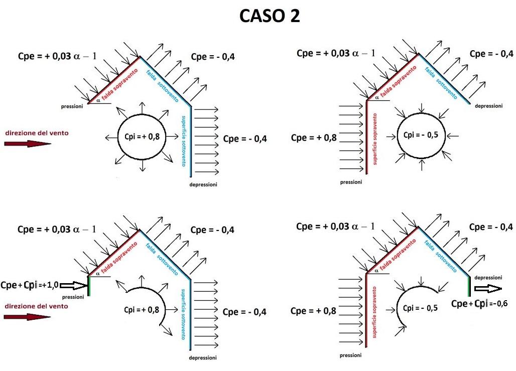 Valori di Cpi e Cpe per costruzioni con una parete con aperture di sup. ≥ 1/3 di quella totale. Caso con falda sopravento, con inclinazione sull'orizzontale 20°< α < 60°