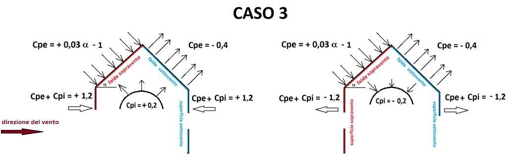 Valori di Cpi e Cpe per costruzioni con due pareti opposte, normali alla direzione del vento, con aperture di superficie ≥ 1/3 di quella totale. Caso con falda sopravento, con inclinazione sull'orizzontale 20° < α < 60°