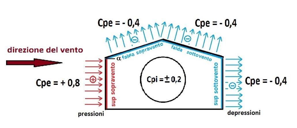 Coefficienti di forma: pressioni e depressioni