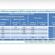 Dosseir-efficienza-energetica