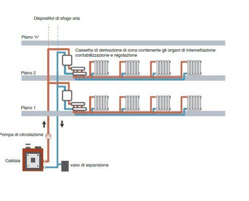 Impianto a distribuzione orizzontale a collettori complanari