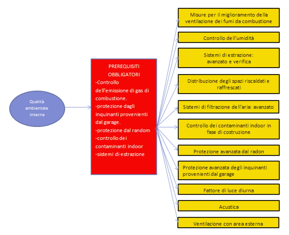 Indicatori del metodo LEED