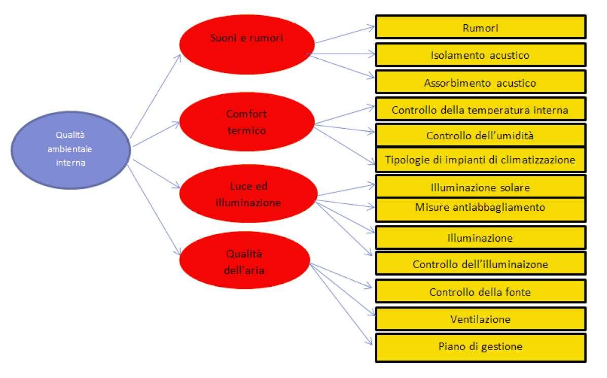 Indicatori qualità ambientale interna protocollo CASBEE