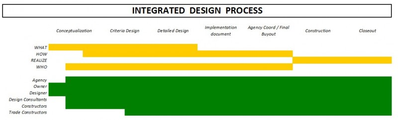 Integrated design process