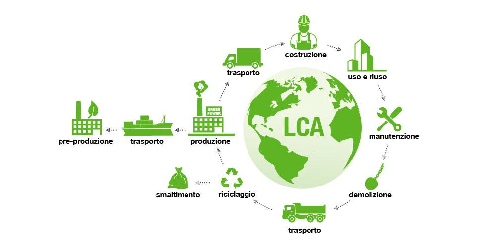 Immagine rappresentativa del ciclo LCA (Life Cycle Assessment) in edilizia