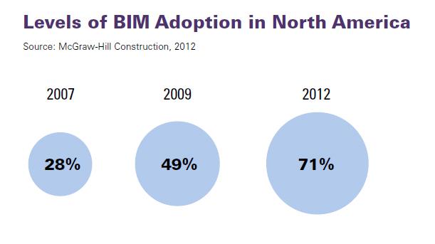 Livelli di adozione del BIM in nord America