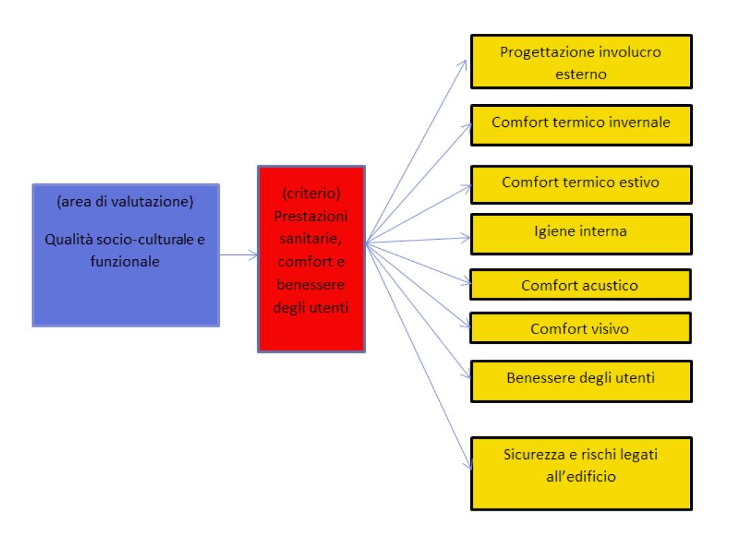 Macro-Indicatori metodo DGNB