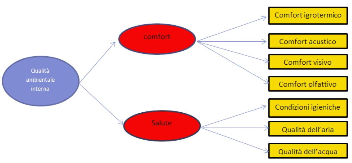 Macro-Indicatori metodo HQE