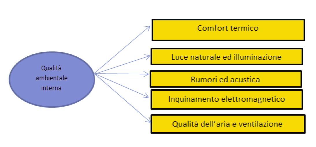 Macro-Indicatori metodo SBTool