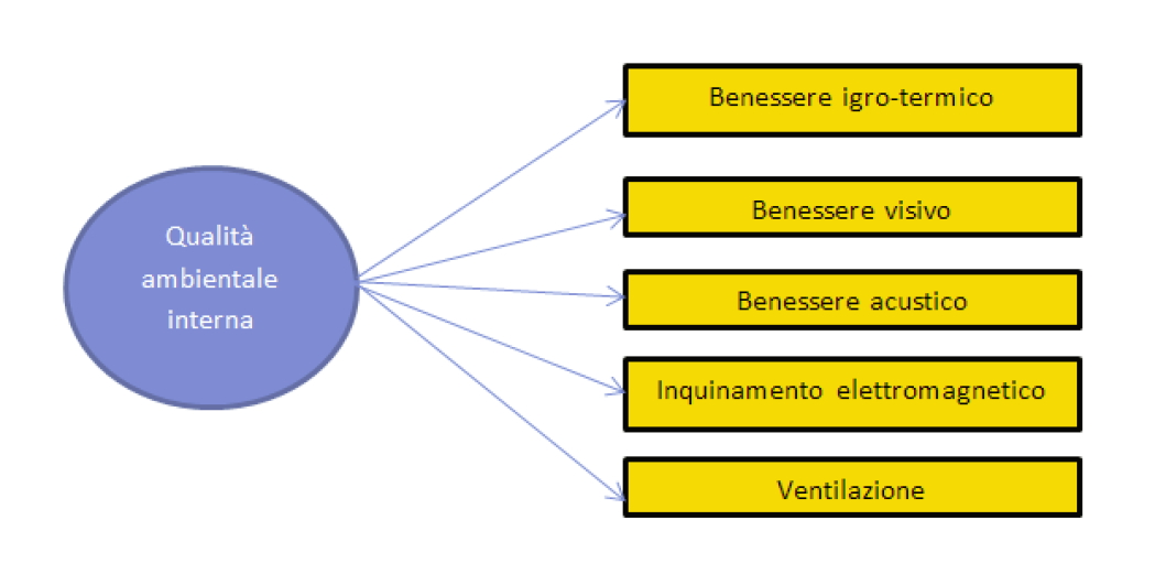 Macro-Indicatori protocollo ITACA