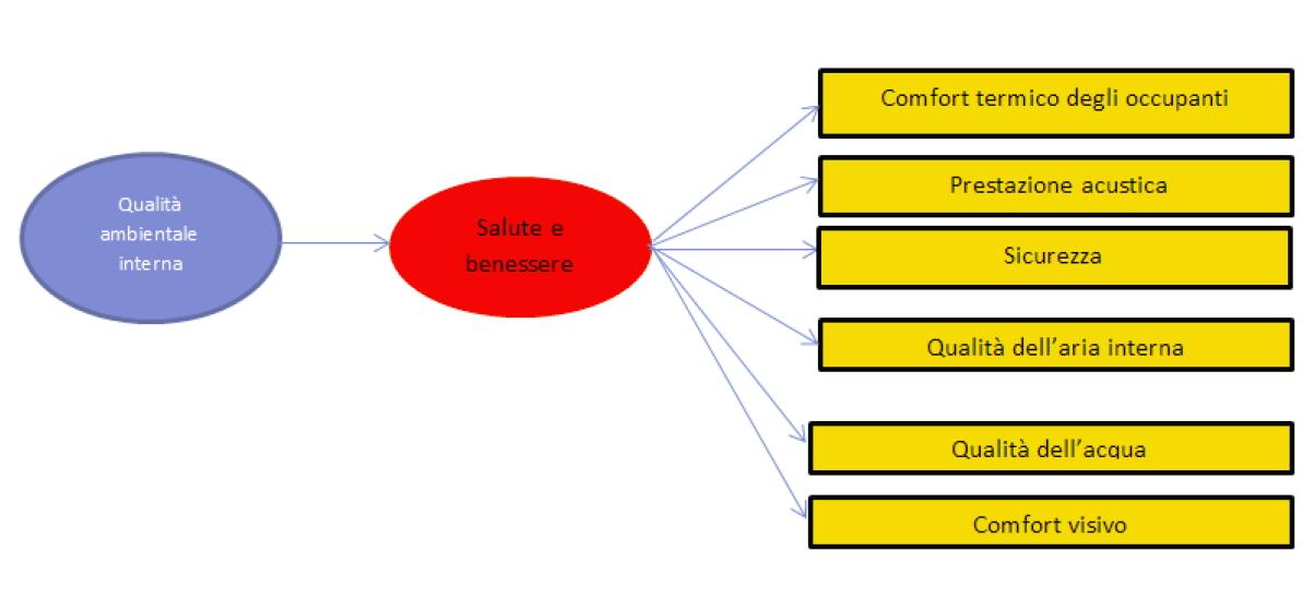 Macro-indicatori metodo BREEAM