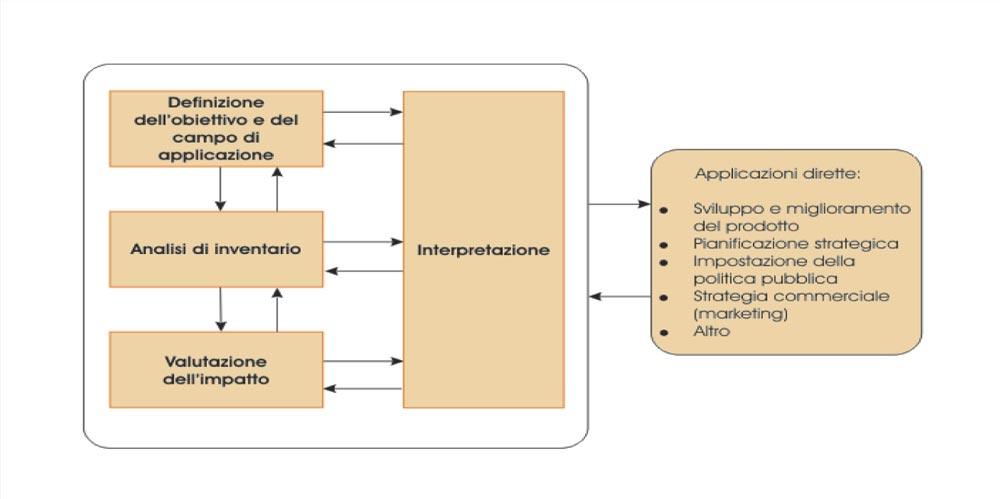 Fasi di uno studio di Life Cycle Assessment (LCA)