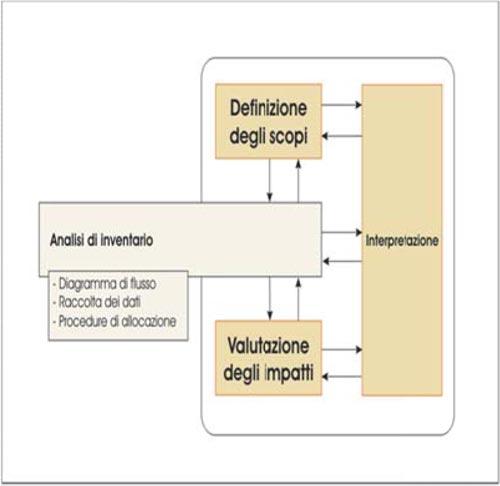 Fase di Analisi di inventario di una LCA