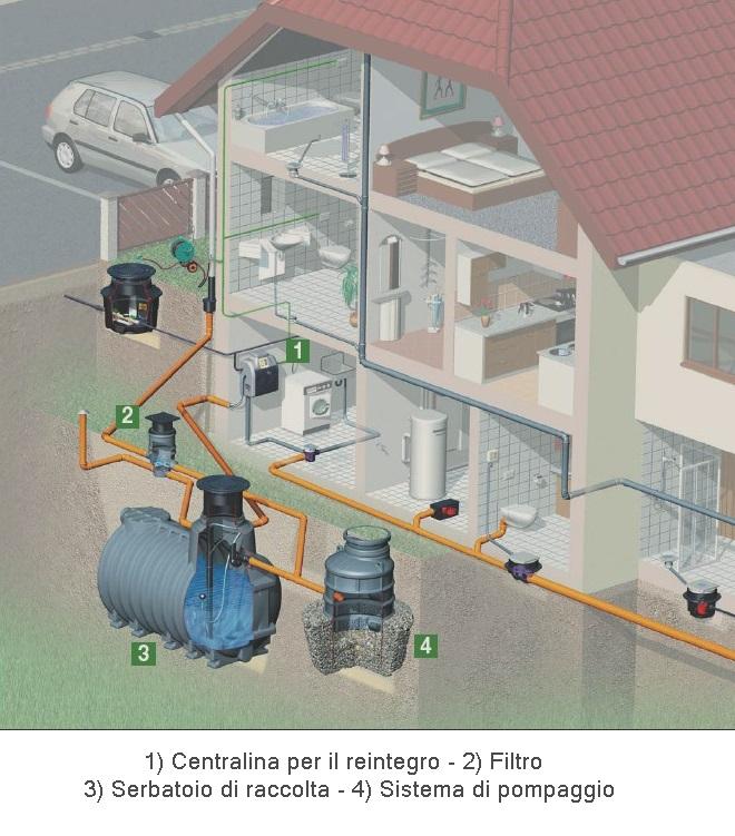 Schema di riutilizzo delle acque meteoriche per un'abitazione civile
