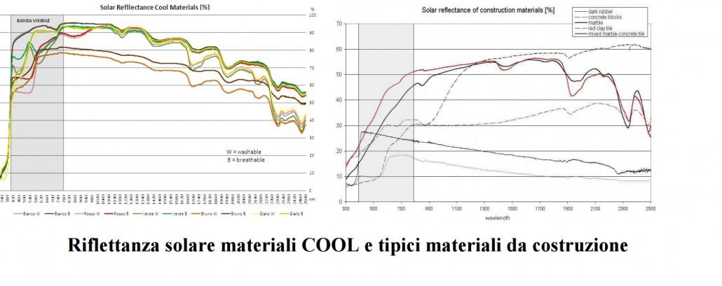 Riflettanza solare cool material