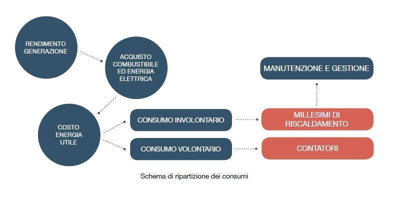 Schema di ripartizione dei consumi