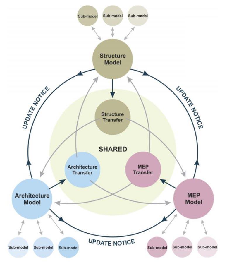 Schema modelli BIM