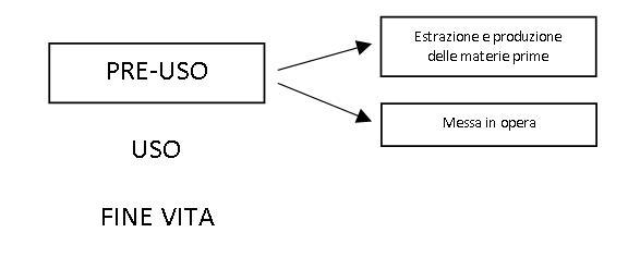 Schema rappresentativo delle fasi del ciclo di vita considerate per il caso studio