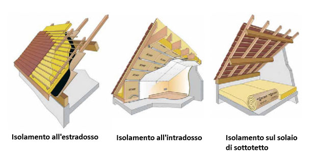 Isolamento termico delle coperture tipologie vantaggi e - Materiale isolante termico ...