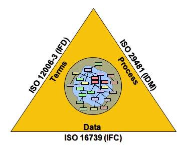 Triangolo bSI