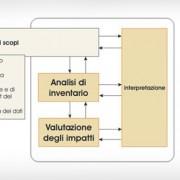Valutazione_carichi_ambientali_con la_metodologia_LCA
