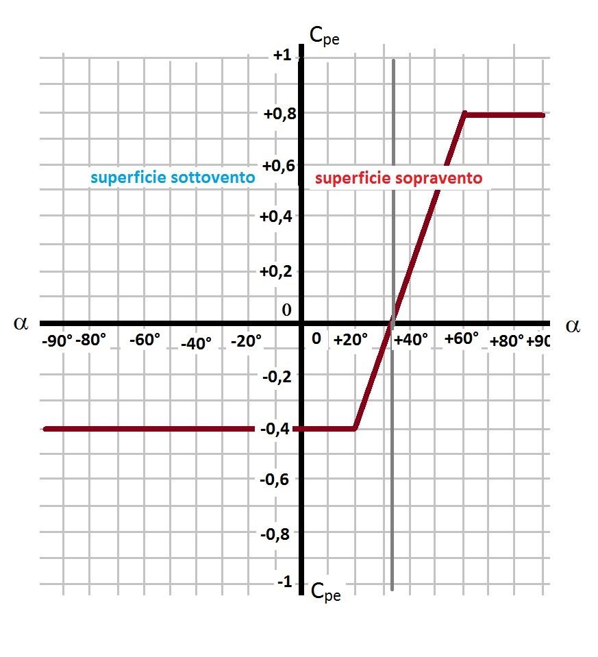 Valori di Cpe in base all'inclinazione dell'angolo α