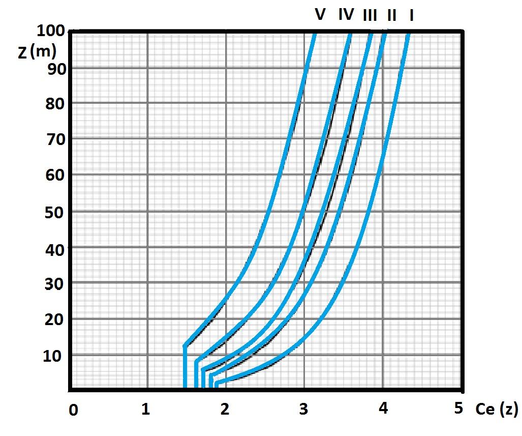 Andamento del coefficiente di esposizione in funzione della quota z