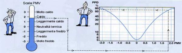 indici PMV e PPD_