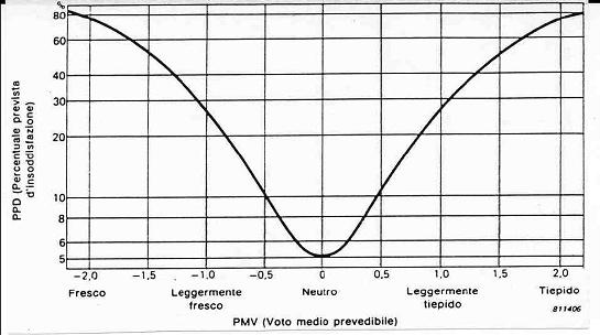 Relazione tra i valori di PMV e PPD