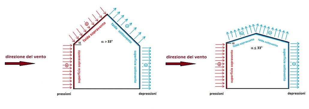 Forza applicata staticamente con distribuzione riconducibile a pressioni e depressioni