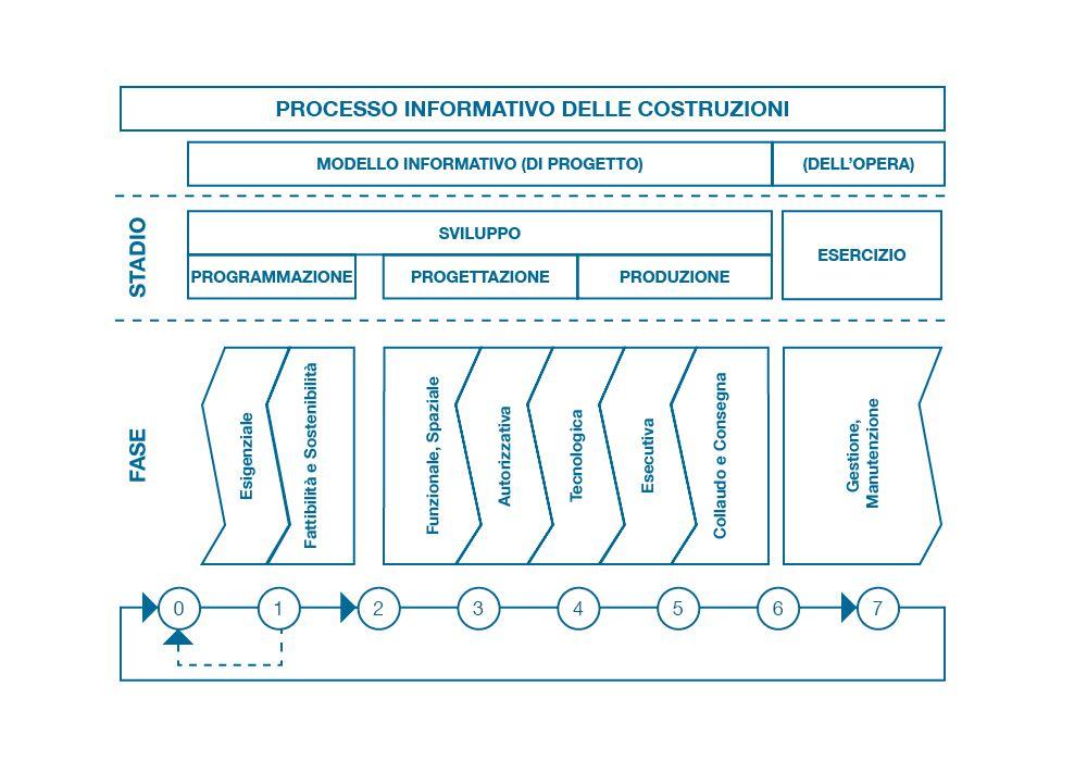 Figura 1 – Processo informativo delle costruzioni – Fonte: ProgettoU87007271 (Progetto di norma UNI 11337-1)