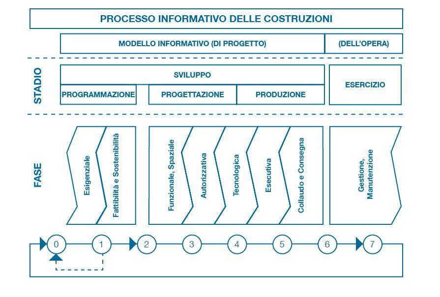Figura 2 – Processo informativo delle costruzioni – Fonte Progetto di norma U87007271