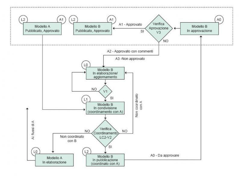 Figura 3 – Flusso di coordinamento, pubblicazione, verifica e approvazione – Fonte: ProgettoU87007274 (Progetto di norma UNI 11337-4)