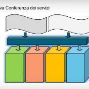 conferenza-dei-servizi