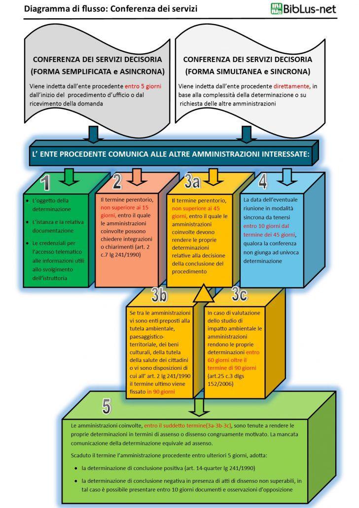 Diagramma di flusso - Conferenza dei servizi
