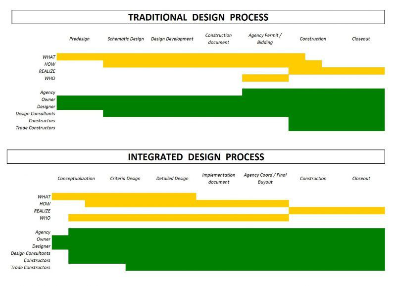 Figura 1 – Fonte: AIA California Council's, Integrated Project Delivery: Working Definition
