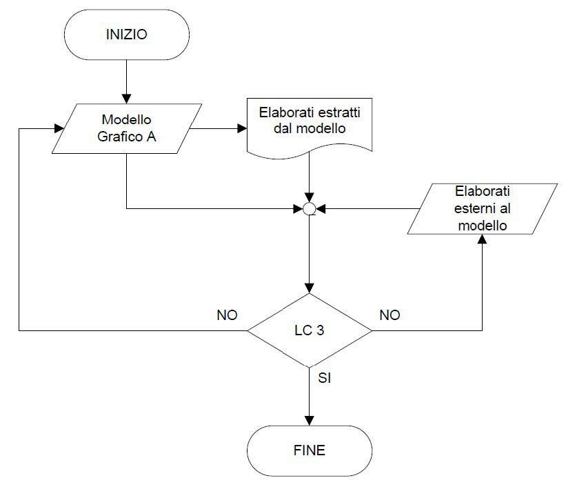 Figura 3 – Flusso di coordinamento livello 3 – Fonte: Progetto U87007275 (Progetto di norma UNI 11337-5)