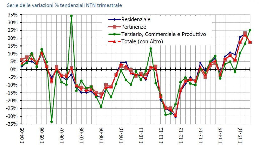 Variazioni NTN per trimestre