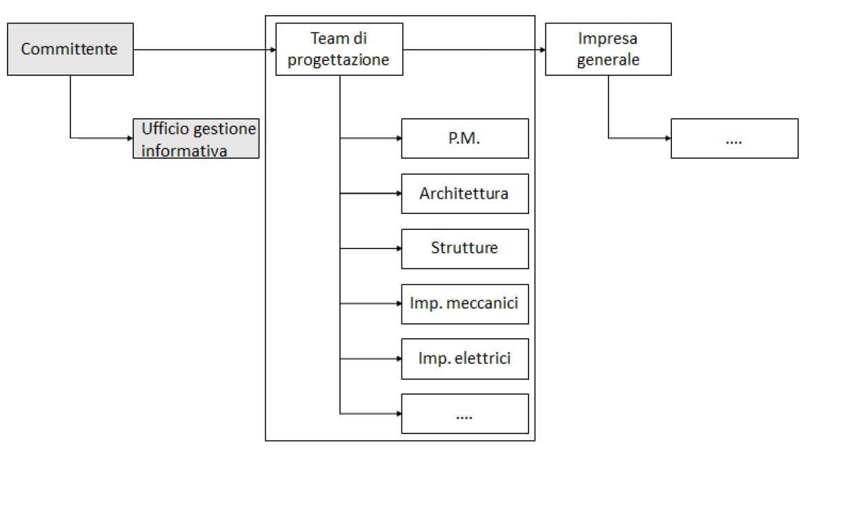 Figura 2 – Flusso di ruoli e relazioni – Fonte Progetto UNI1602357