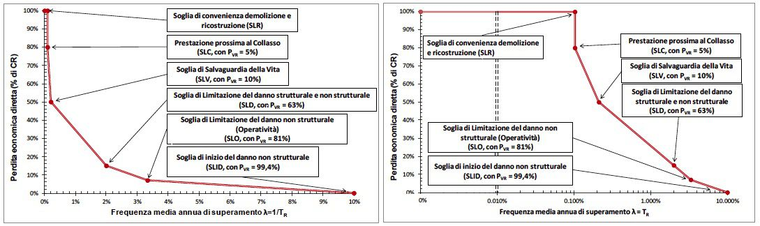figura_1_-frequenza_media_annua_di_superamento