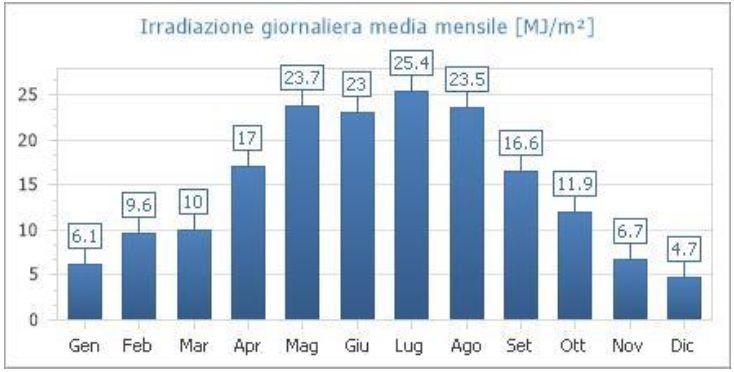 Irradiazione giornaliera media mensile sul piano orizzontale [MJ/m²]