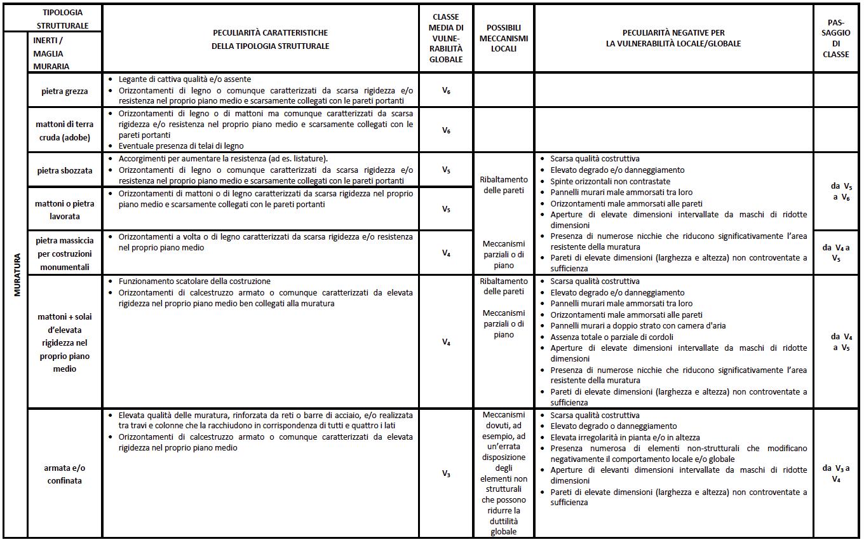 tabella_4_costruzioni_muratura