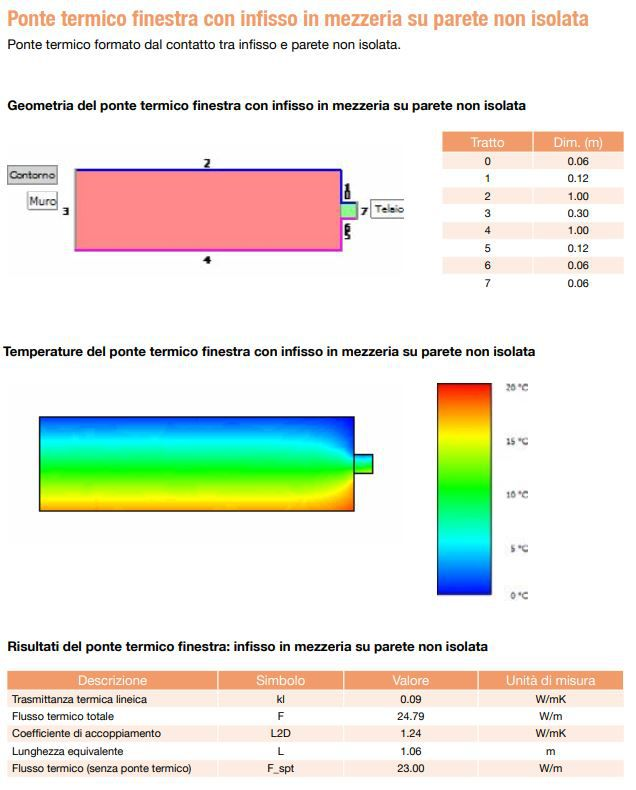 Esempio calcolo elementi finiti ponte termico 1