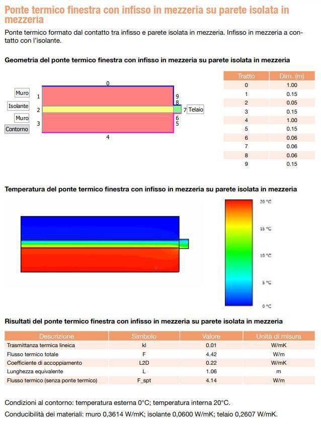 Esempio calcolo elementi finiti ponte termico realizzato con TerMus-PT