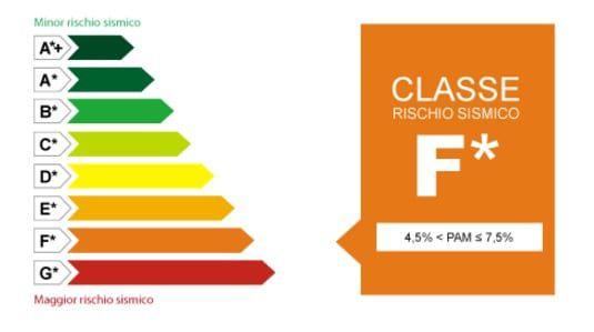 rischio-simiico-classe-f