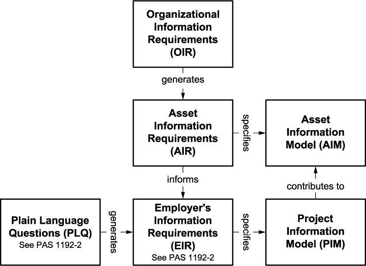 Figura 6 – Relationship between elements of information management - PAS 1192-3